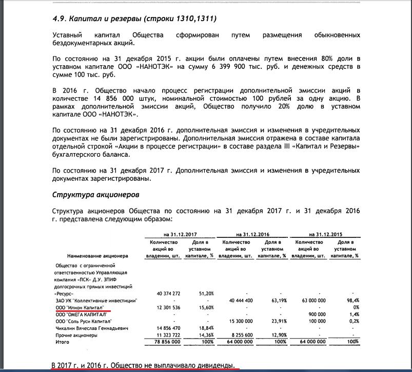 """ПАО """"Соль Руси"""" отчетные документы"""